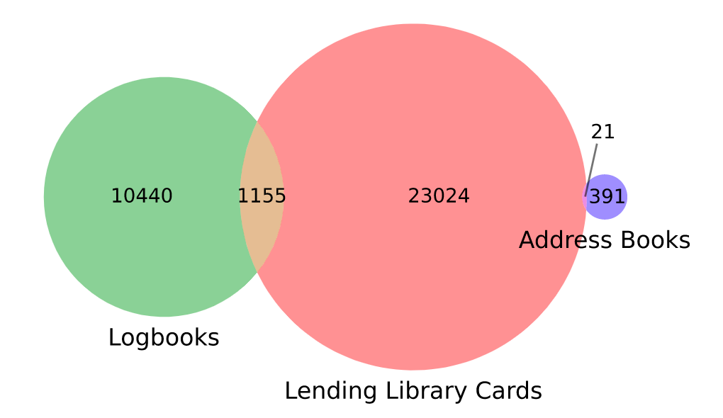 "A Venn diagram with a medium green circle on the left, a large red circle in the middle, and a small purple circle on the right. The red circle overlaps with both of its neighbors. Underneath the green circle is the word ""logbooks."" The number 10440 is in the circle. Underneath the red circle are the words ""lending library cards."" The number 23024 is in the circle. Underneath the purple circle are the words ""address books."" In the circle is the number 391. The overlap between the right two circles has the number 1155. The overlap between the right two circles is labeled 21."